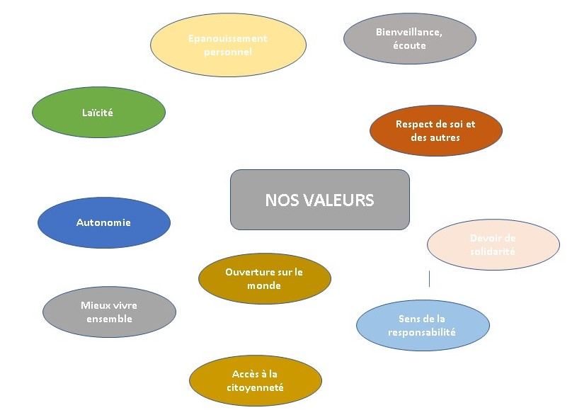 valeurs-ok